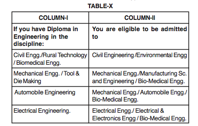 odisha hrd which branch to take for engineering diploma in odisha  which branch to take for engineering diploma in odisha